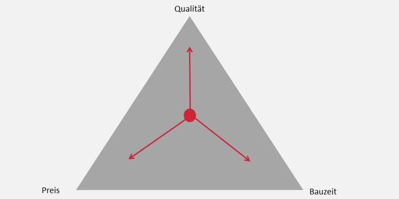 Magische Dreieck